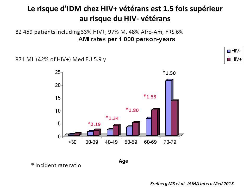 * 1.34 * 1.80 * 1.53 * 1.50 *2.19 * incident rate ratio Freiberg MS et al. JAMA Intern Med 2013 Le risque dIDM chez HIV+ vétérans est 1.5 fois supérie