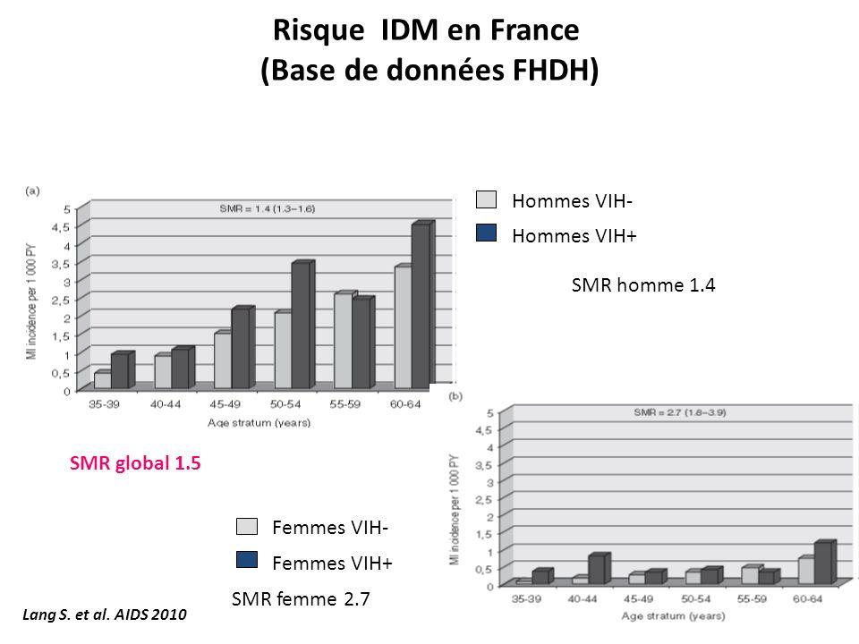 Risque IDM en France (Base de données FHDH) Hommes VIH+ Hommes VIH- Femmes VIH+ Femmes VIH- SMR global 1.5 SMR homme 1.4 SMR femme 2.7 Lang S. et al.