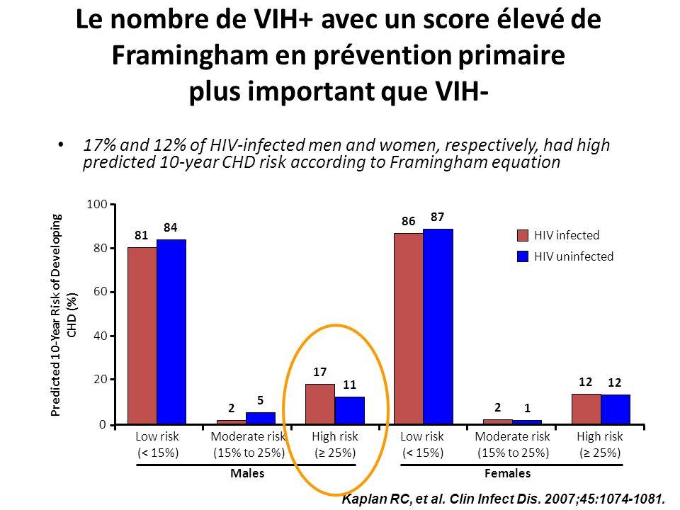 Le nombre de VIH+ avec un score élevé de Framingham en prévention primaire plus important que VIH- 17% and 12% of HIV-infected men and women, respecti