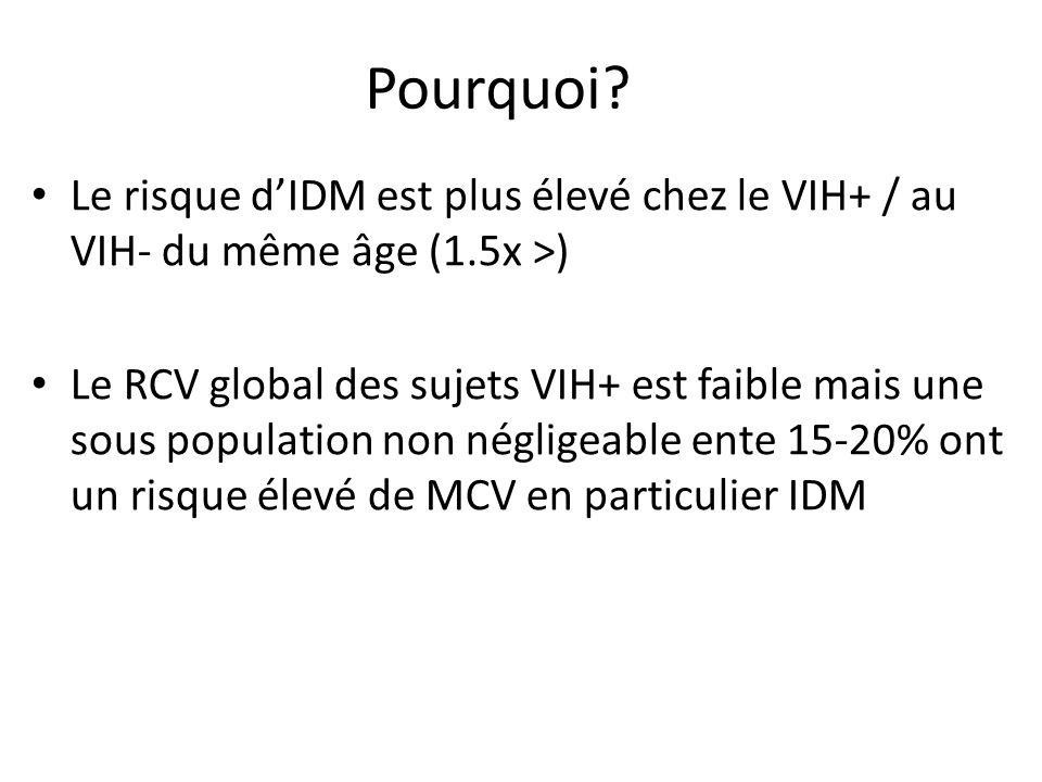Pourquoi? Le risque dIDM est plus élevé chez le VIH+ / au VIH- du même âge (1.5x >) Le RCV global des sujets VIH+ est faible mais une sous population