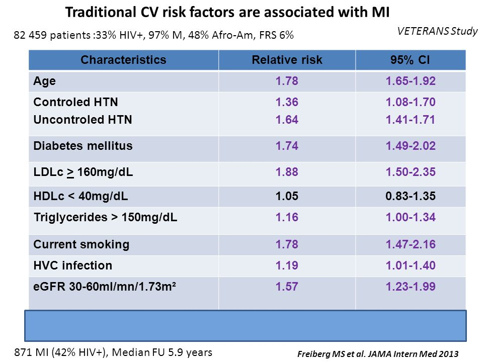 Traditional CV risk factors are associated with MI 82 459 patients :33% HIV+, 97% M, 48% Afro-Am, FRS 6% Freiberg MS et al. JAMA Intern Med 2013 871 M
