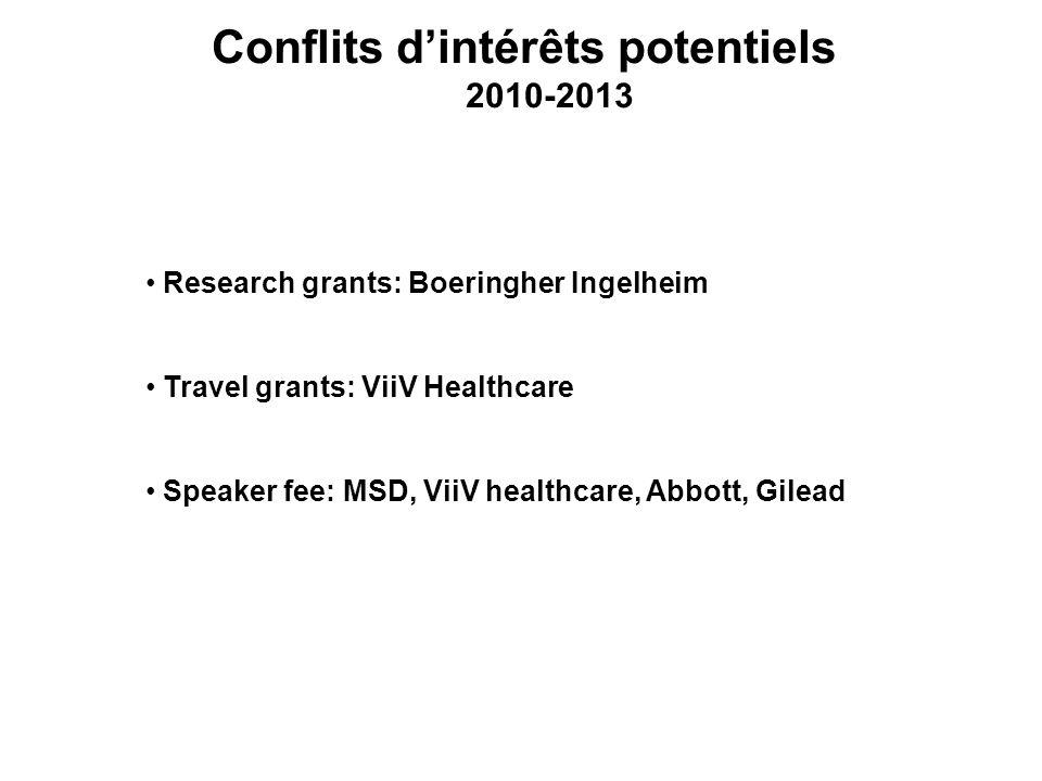 Conflits dintérêts potentiels 2010-2013 Research grants: Boeringher Ingelheim Travel grants: ViiV Healthcare Speaker fee: MSD, ViiV healthcare, Abbott