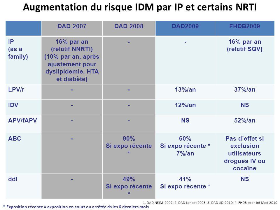 Augmentation du risque IDM par IP et certains NRTI DAD 2007DAD 2008DAD2009FHDB2009 IP (as a family) 16% par an (relatif NNRTI) (10% par an, après ajus