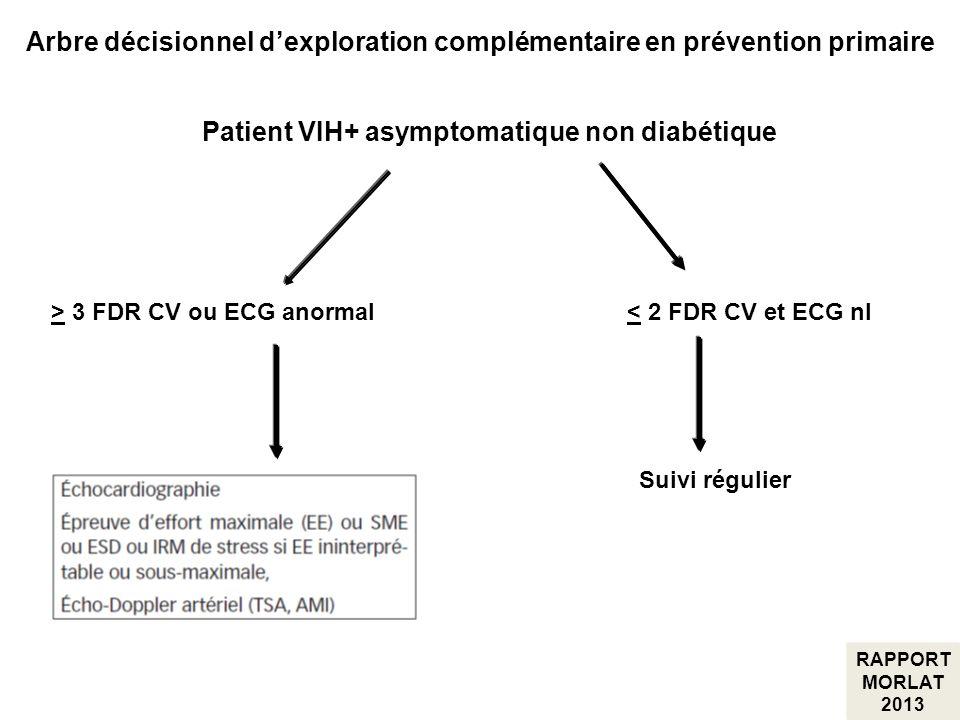 Patient VIH+ asymptomatique non diabétique > 3 FDR CV ou ECG anormal< 2 FDR CV et ECG nl Suivi régulier Arbre décisionnel dexploration complémentaire