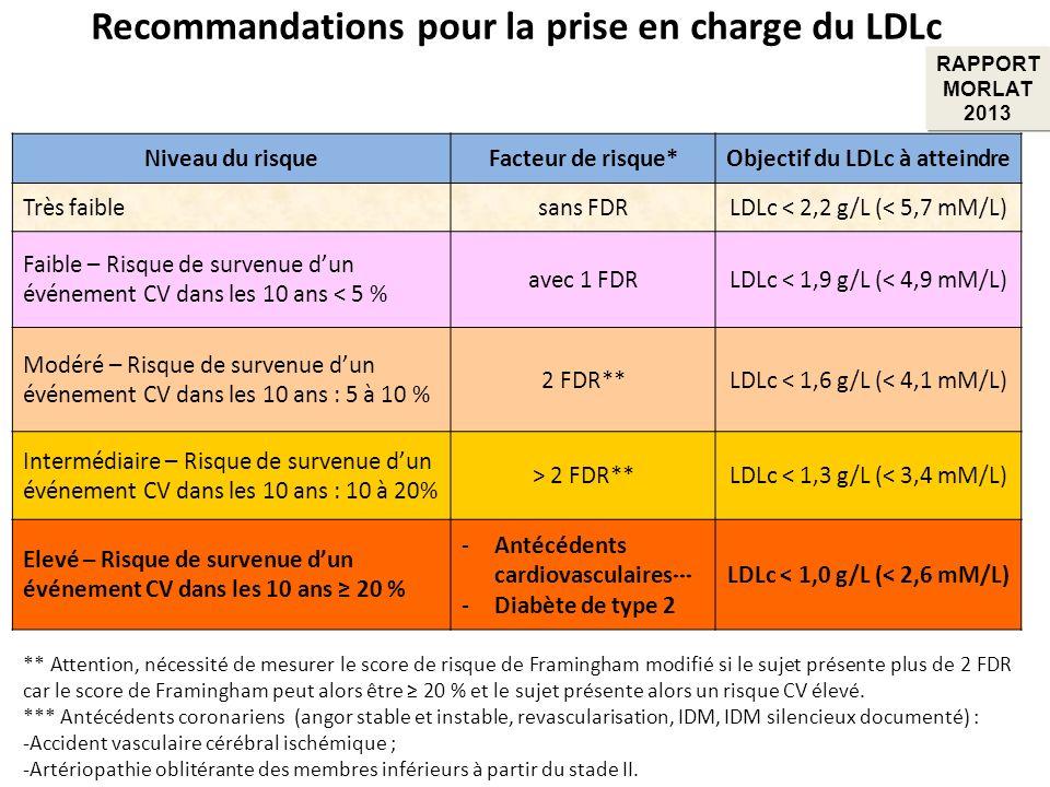 Recommandations pour la prise en charge du LDLc Niveau du risqueFacteur de risque*Objectif du LDLc à atteindre Très faiblesans FDRLDLc < 2,2 g/L (< 5,