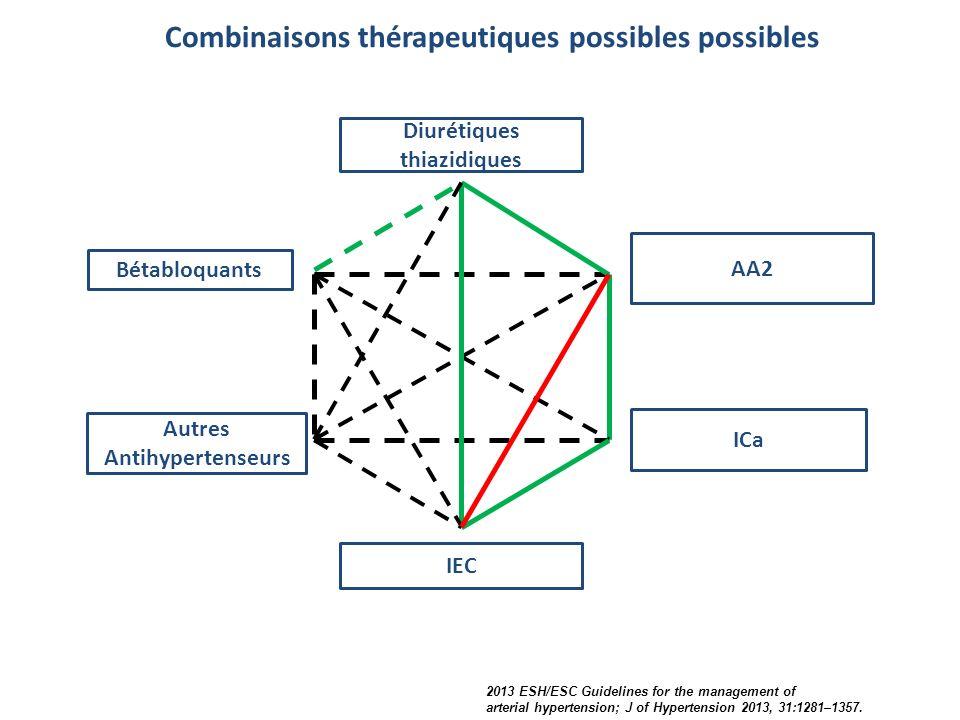 Diurétiques thiazidiques Bétabloquants Autres Antihypertenseurs AA2 ICa IEC Combinaisons thérapeutiques possibles possibles 2013 ESH/ESC Guidelines fo