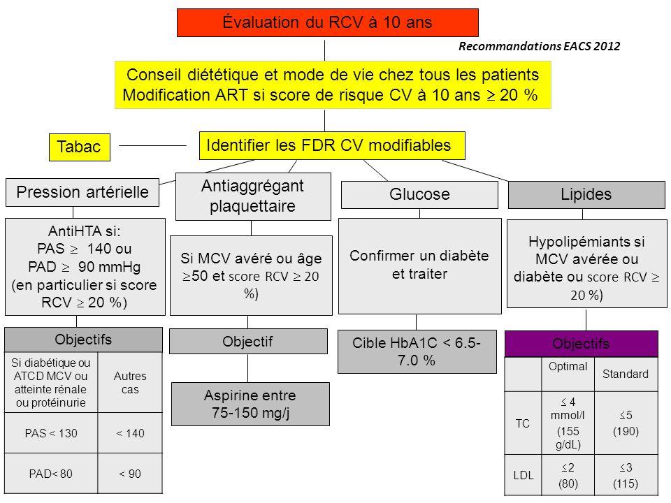Évaluation du RCV à 10 ans Conseil diététique et mode de vie chez tous les patients Modification ART si score de risque CV à 10 ans 20 % Tabac Identif
