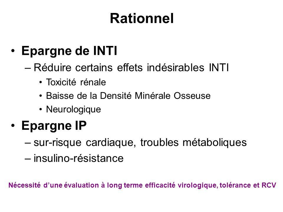 Rationnel Epargne de INTI –Réduire certains effets indésirables INTI Toxicité rénale Baisse de la Densité Minérale Osseuse Neurologique Epargne IP –su