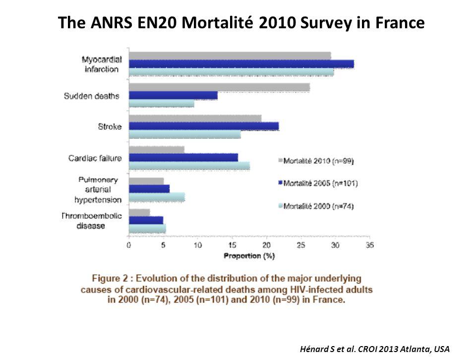 Hénard S et al. CROI 2013 Atlanta, USA The ANRS EN20 Mortalité 2010 Survey in France