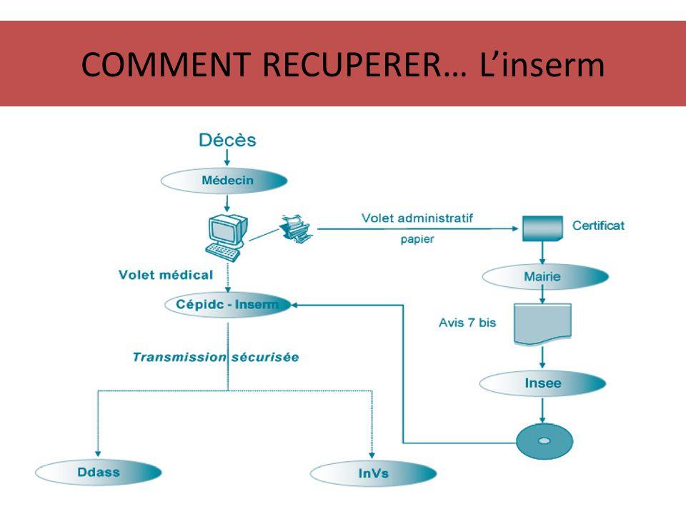 COMMENT RECUPERER… Linserm