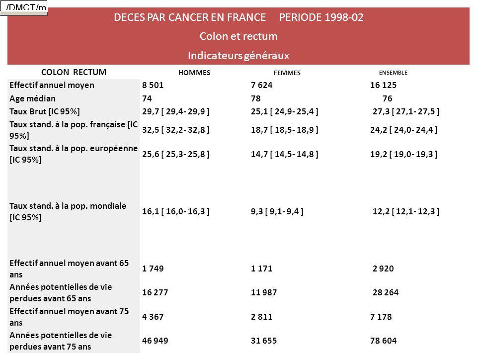 DECES PAR CANCER EN FRANCE PERIODE 1998-02 Colon et rectum Indicateurs généraux COLON RECTUM HOMMES FEMMES ENSEMBLE Effectif annuel moyen8 5017 624 16