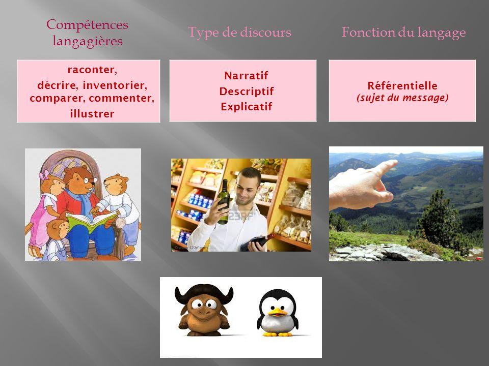 Compétences langagières Type de discoursFonction du langage raconter, décrire, inventorier, comparer, commenter, illustrer Narratif Descriptif Explicatif Référentielle (sujet du message)