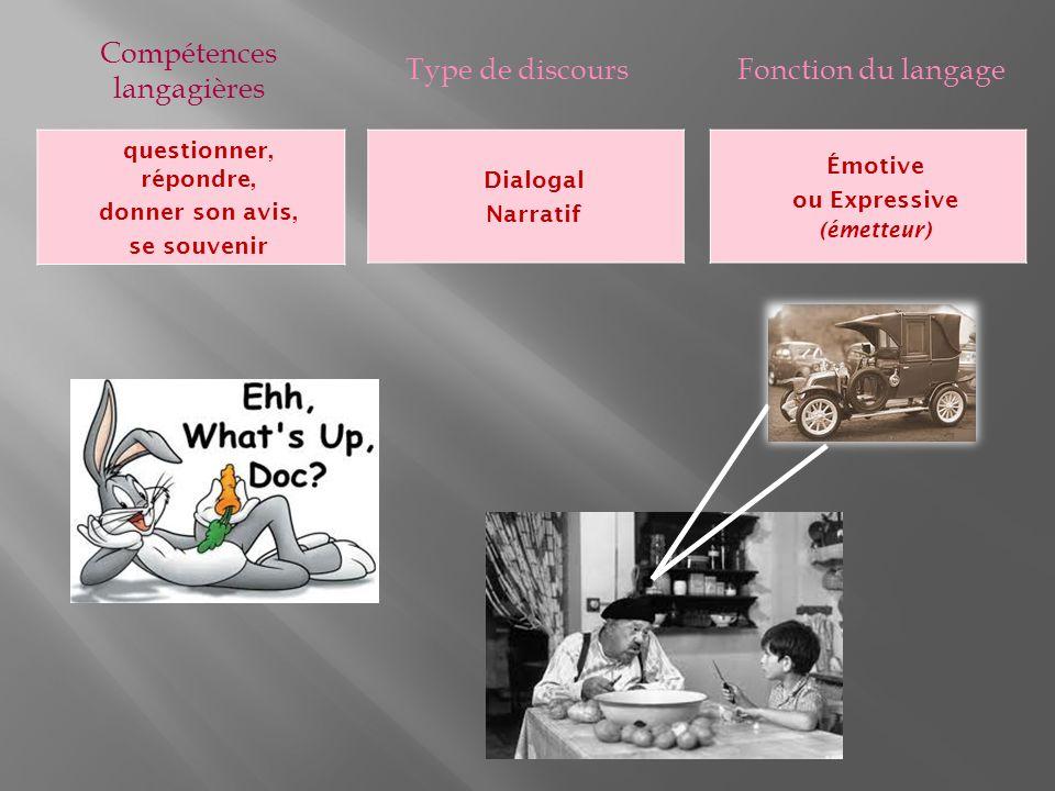 Compétences langagières Type de discoursFonction du langage questionner, répondre, donner son avis, se souvenir Dialogal Narratif Émotive ou Expressive (émetteur)