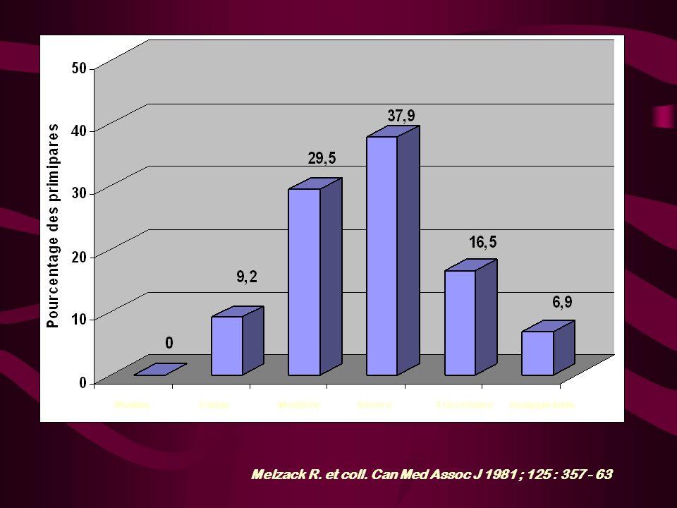 Melzack R. et coll. Can Med Assoc J 1981 ; 125 : 357 - 63 MinimeFaibleModéréeSévèreTrès sévèreInsupportable