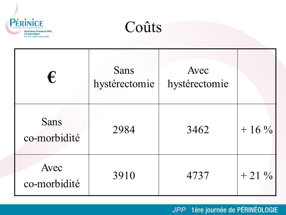 Coûts Sans hystérectomie Avec hystérectomie Sans co-morbidité 29843462+ 16 % Avec co-morbidité 39104737+ 21 %