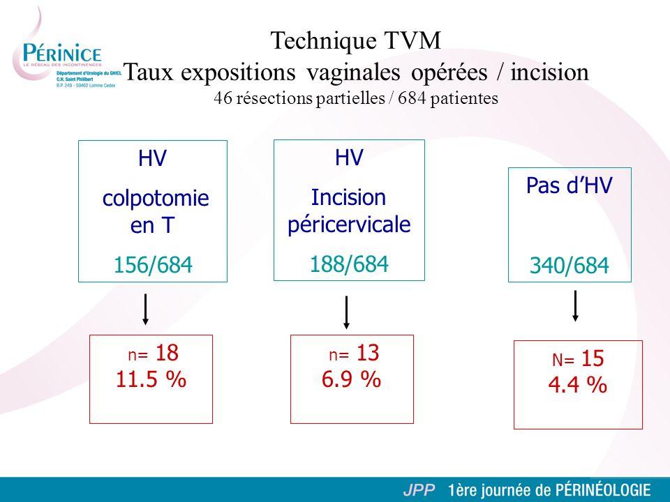 Technique TVM Taux expositions vaginales opérées / incision 46 résections partielles / 684 patientes HV colpotomie en T 156/684 Pas dHV 340/684 n= 18