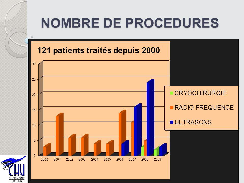NOMBRE DE PROCEDURES 42 121 patients traités depuis 2000