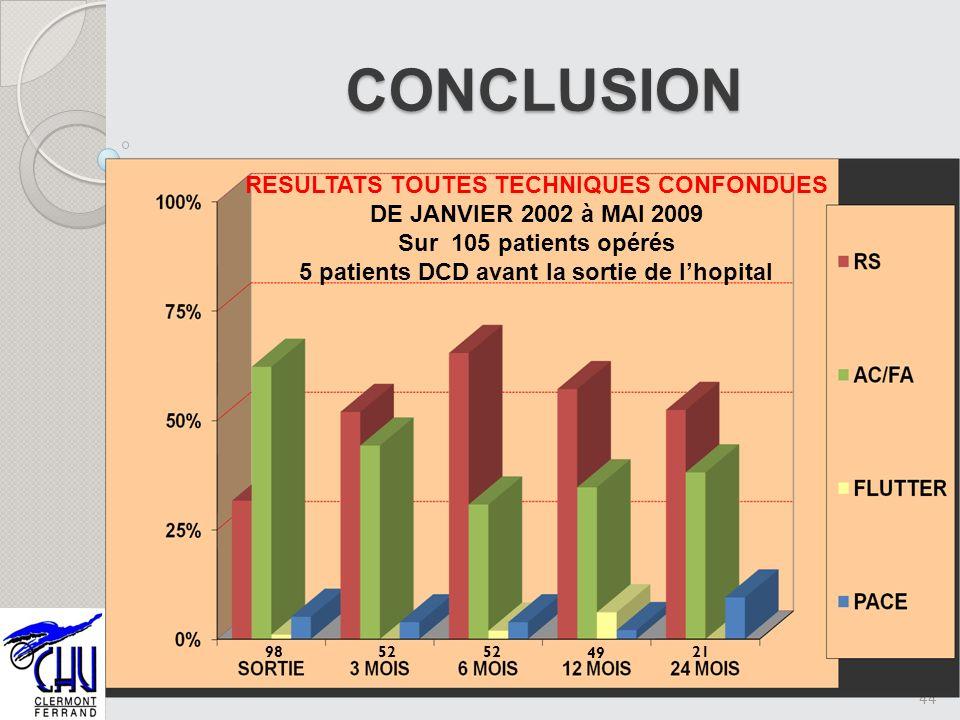 44 CONCLUSION 103 RESULTATS TOUTES TECHNIQUES CONFONDUES DE JANVIER 2002 à MAI 2009 Sur 105 patients opérés 5 patients DCD avant la sortie de lhopital