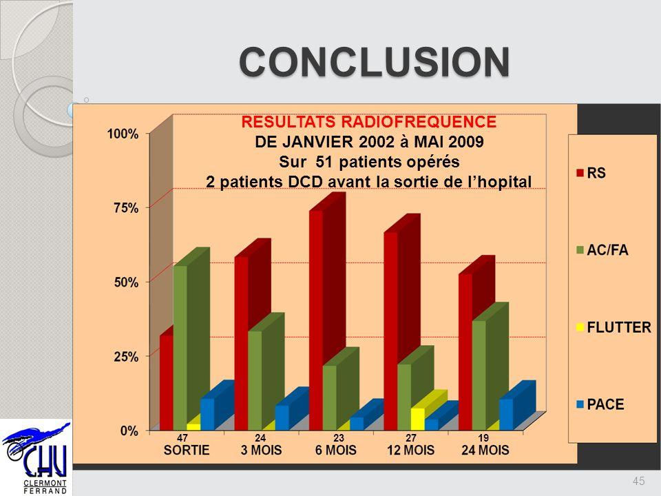 45 CONCLUSION RESULTATS RADIOFREQUENCE DE JANVIER 2002 à MAI 2009 Sur 51 patients opérés 2 patients DCD avant la sortie de lhopital 4724232719
