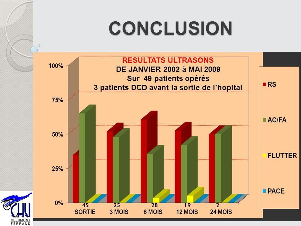 46 CONCLUSION RESULTATS ULTRASONS DE JANVIER 2002 à MAI 2009 Sur 49 patients opérés 3 patients DCD avant la sortie de lhopital 452528192