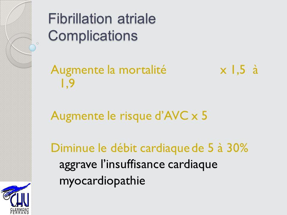 Fibrillation atriale Complications Augmente la mortalité x 1,5 à 1,9 Augmente le risque dAVCx 5 Diminue le débit cardiaquede 5 à 30% aggrave linsuffis