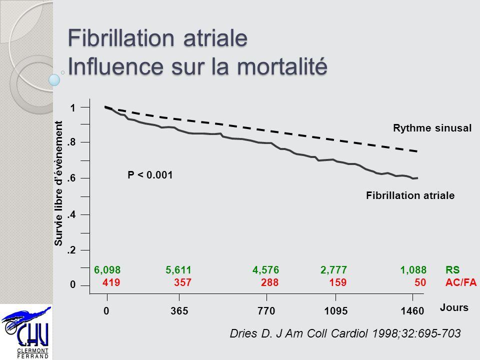Fibrillation atriale Influence sur la mortalité Rythme sinusal Fibrillation atriale P < 0.001 Survie libre dévènement Jours 1.8.6.4.2 0 03657701095146