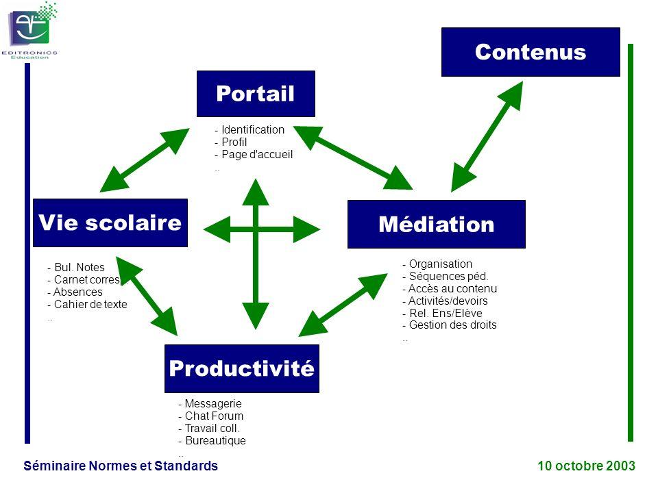 Séminaire Normes et Standards 10 octobre 2003 Portail Productivité Médiation Vie scolaire - Bul.