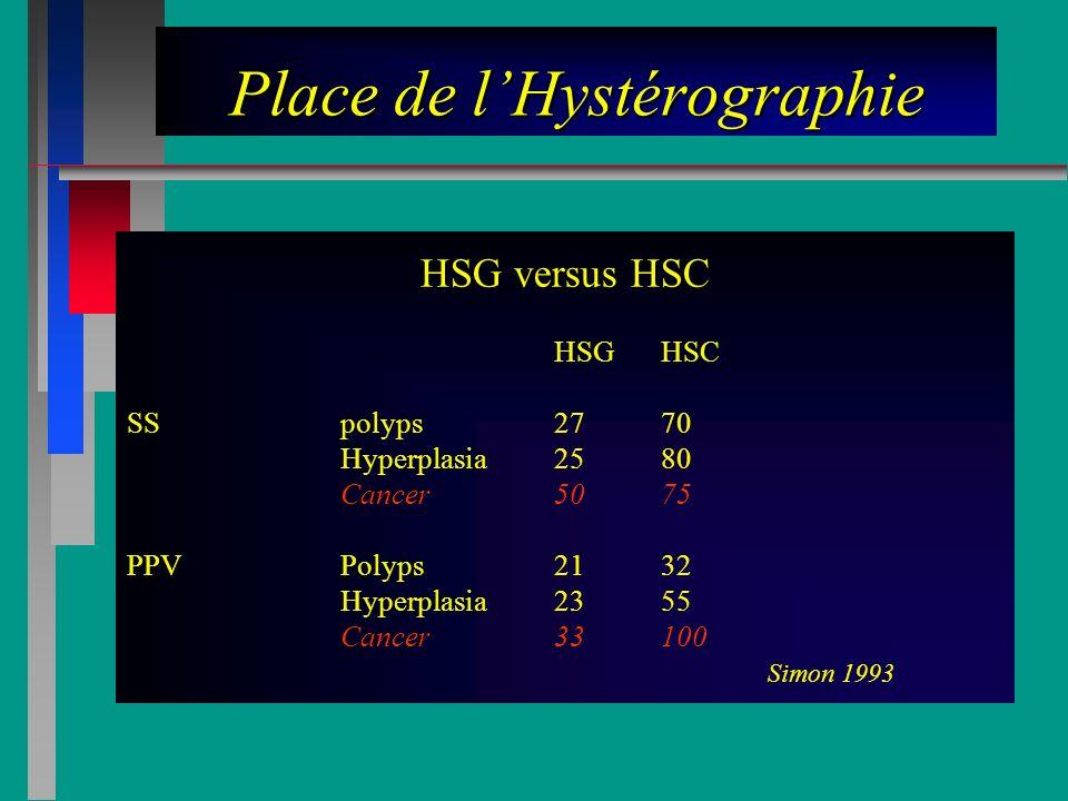 Place de lHystérographie HSG versus HSC HSGHSC SSpolyps2770 Hyperplasia2580 Cancer5075 PPVPolyps2132 Hyperplasia2355 Cancer33100 Simon 1993