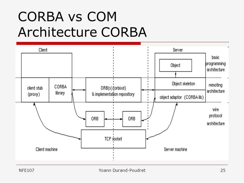 NFE107Yoann Durand-Poudret25 CORBA vs COM Architecture CORBA