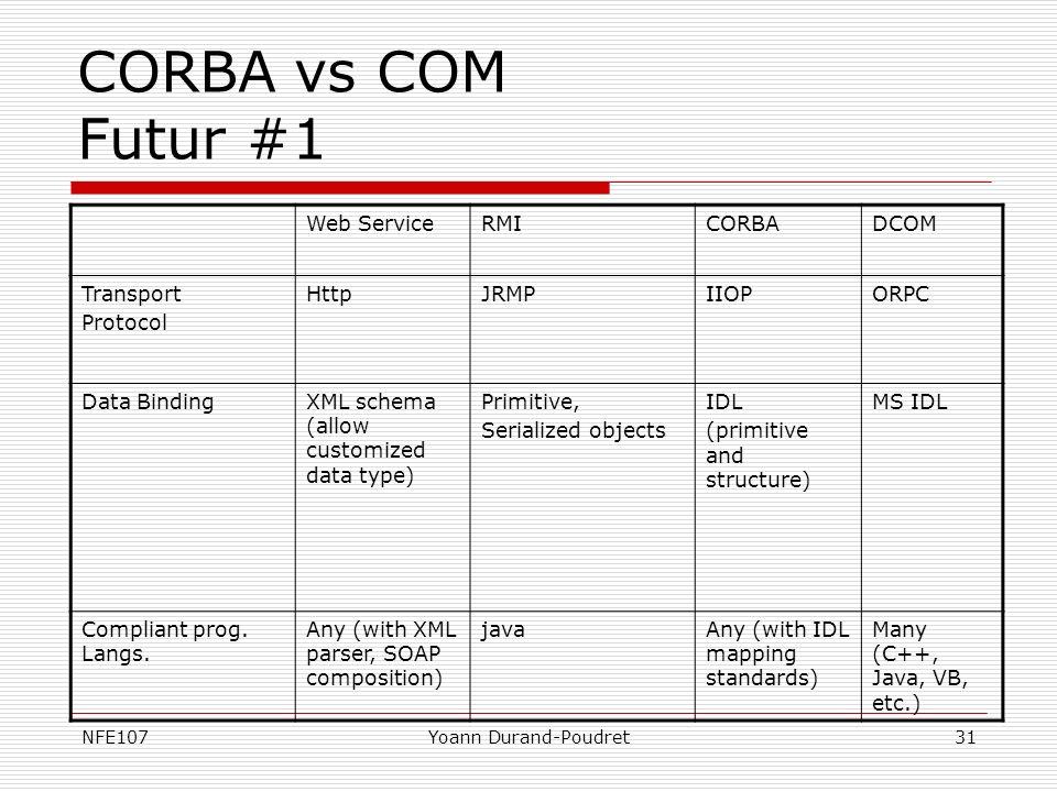 NFE107Yoann Durand-Poudret31 CORBA vs COM Futur #1 Web ServiceRMICORBADCOM Transport Protocol HttpJRMPIIOPORPC Data BindingXML schema (allow customize