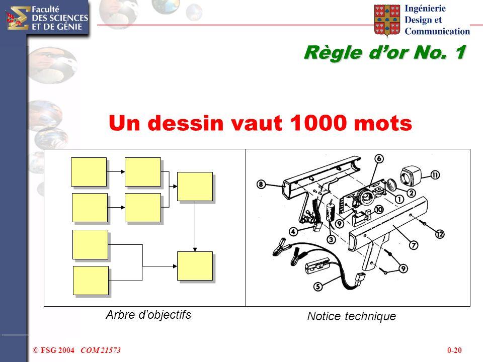 0-20© FSG 2004 COM 21573 Un dessin vaut 1000 mots Règle dor No. 1 Arbre dobjectifs Notice technique