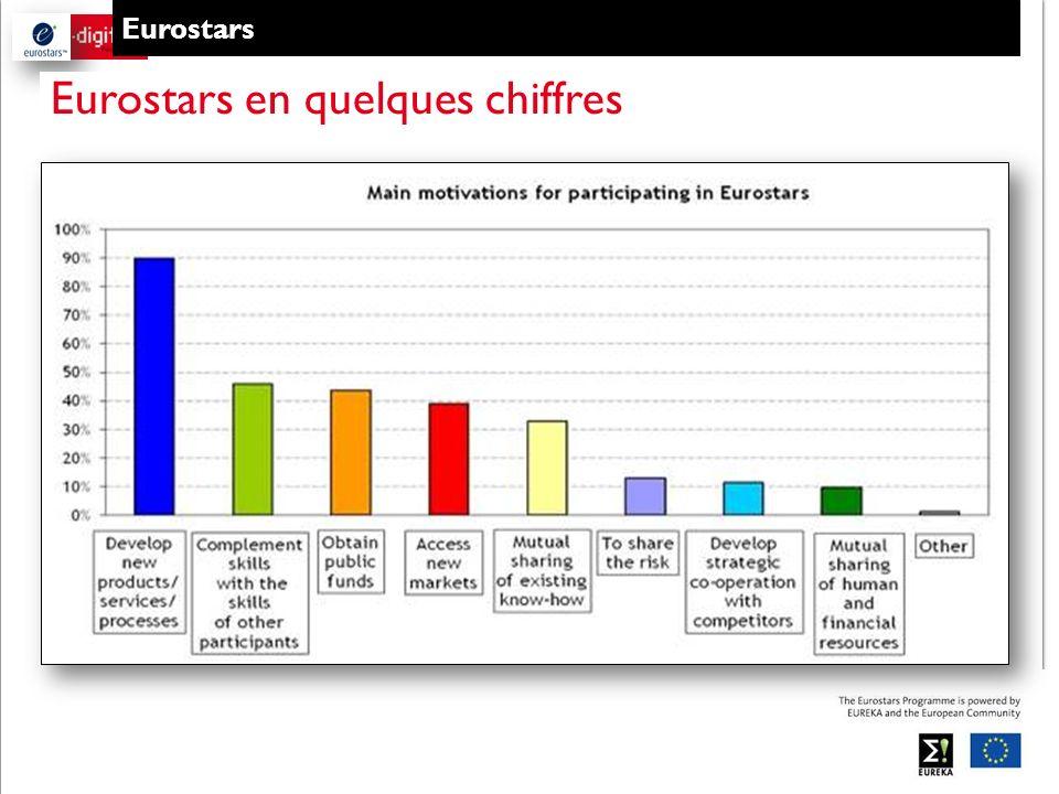 Eurostars Eurostars en quelques chiffres