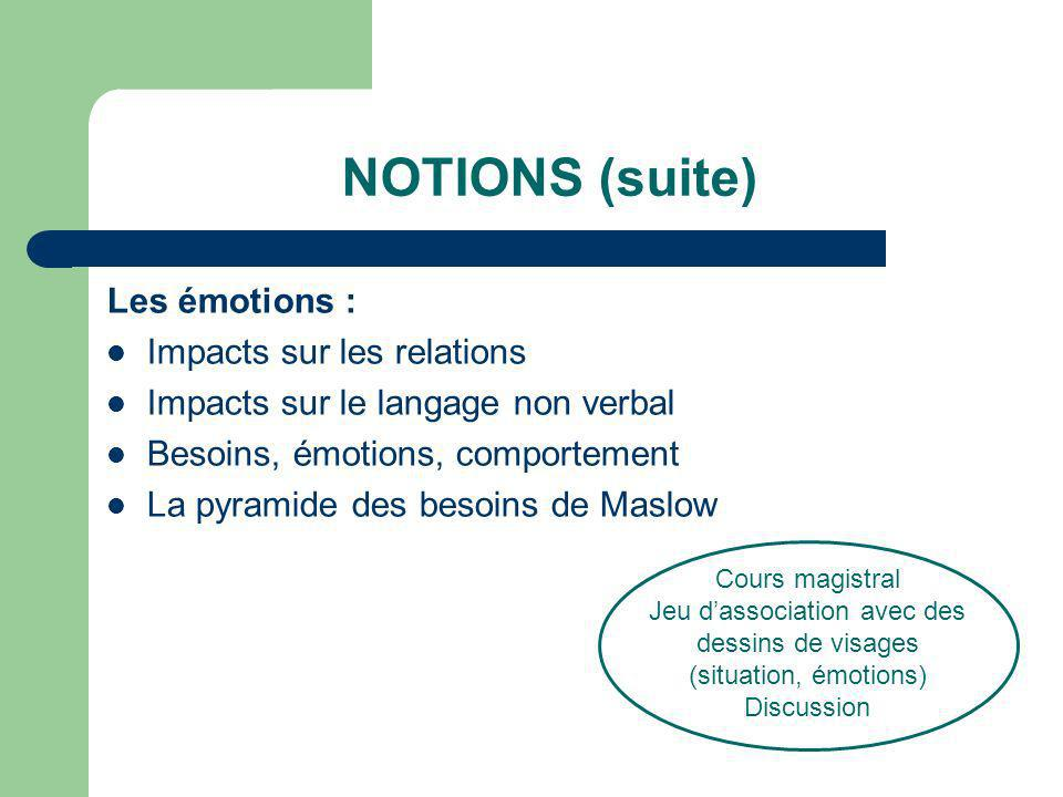 NOTIONS (suite) Les émotions : Impacts sur les relations Impacts sur le langage non verbal Besoins, émotions, comportement La pyramide des besoins de