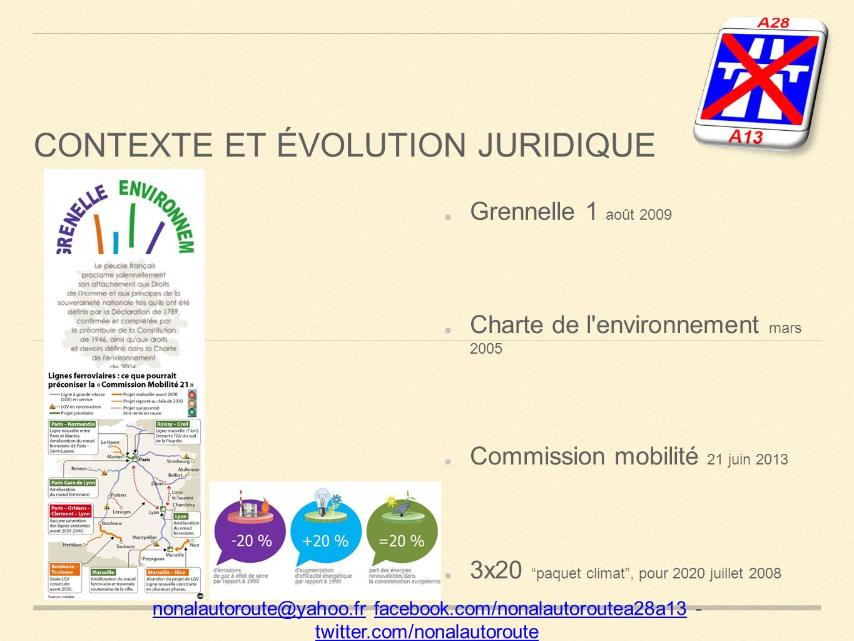 CONTEXTE ET ÉVOLUTION JURIDIQUE nonalautoroute@yahoo.frnonalautoroute@yahoo.fr facebook.com/nonalautoroutea28a13 - twitter.com/nonalautoroutefacebook.com/nonalautoroutea28a13 twitter.com/nonalautoroute Grennelle 1 août 2009 Charte de l environnement mars 2005 Commission mobilité 21 juin 2013 3x20paquet climat, pour 2020 juillet 2008