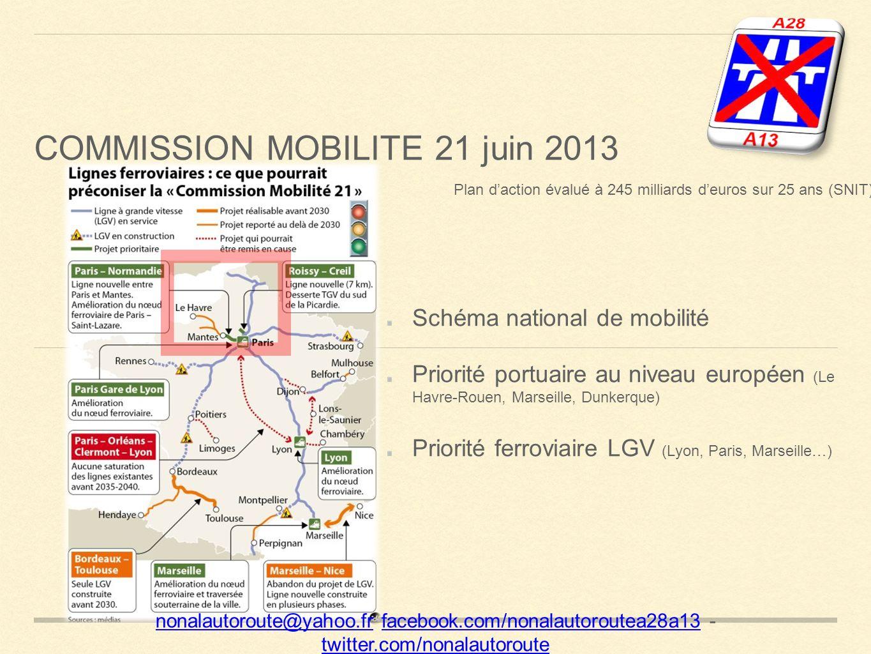 Schéma national de mobilité Priorité portuaire au niveau européen (Le Havre-Rouen, Marseille, Dunkerque) Priorité ferroviaire LGV (Lyon, Paris, Marseille…) nonalautoroute@yahoo.frnonalautoroute@yahoo.fr facebook.com/nonalautoroutea28a13 - twitter.com/nonalautoroutefacebook.com/nonalautoroutea28a13 twitter.com/nonalautoroute Plan daction évalué à 245 milliards deuros sur 25 ans (SNIT) COMMISSION MOBILITE 21 juin 2013