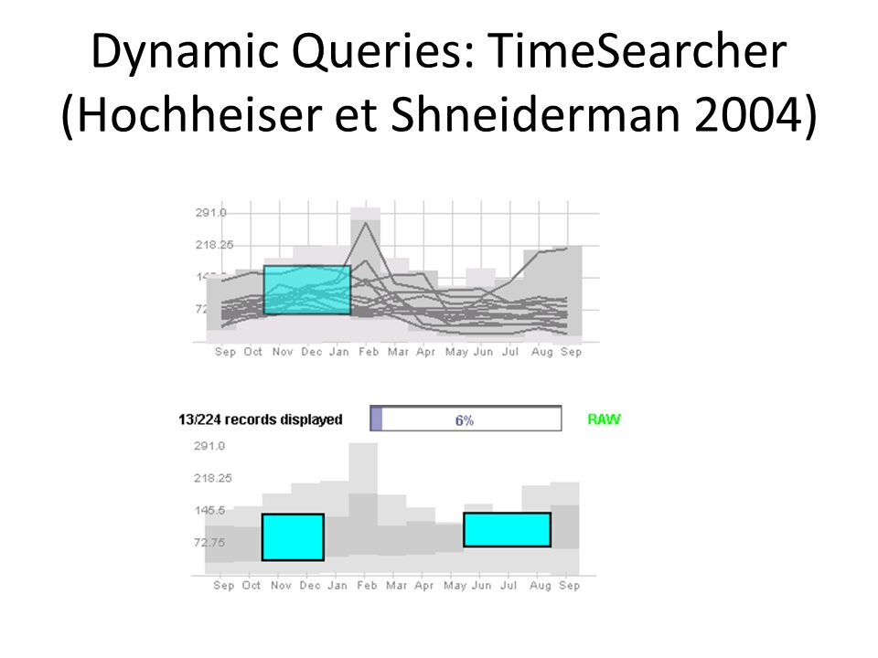 Dynamic Queries: TimeSearcher (Hochheiser et Shneiderman 2004)