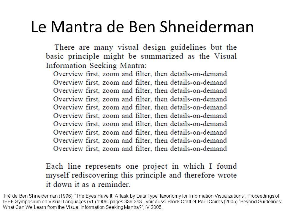 Le Mantra de Ben Shneiderman Tiré de Ben Shneiderman (1996), The Eyes Have It: A Task by Data Type Taxonomy for Information Visualizations, Proceeding