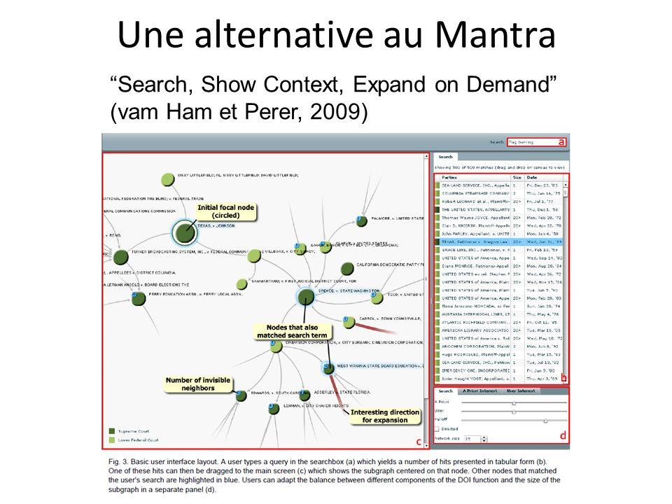Une alternative au Mantra Search, Show Context, Expand on Demand (vam Ham et Perer, 2009)