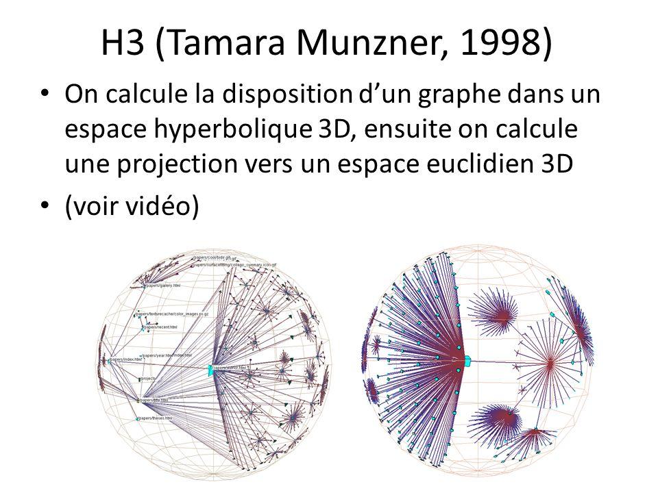 H3 (Tamara Munzner, 1998) On calcule la disposition dun graphe dans un espace hyperbolique 3D, ensuite on calcule une projection vers un espace euclid