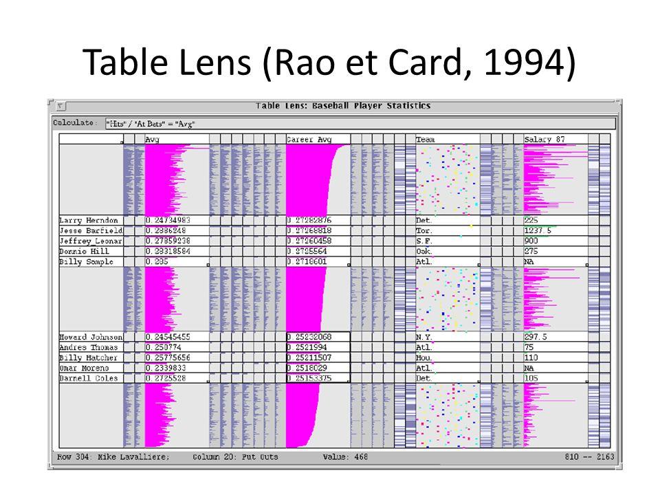 Table Lens (Rao et Card, 1994)