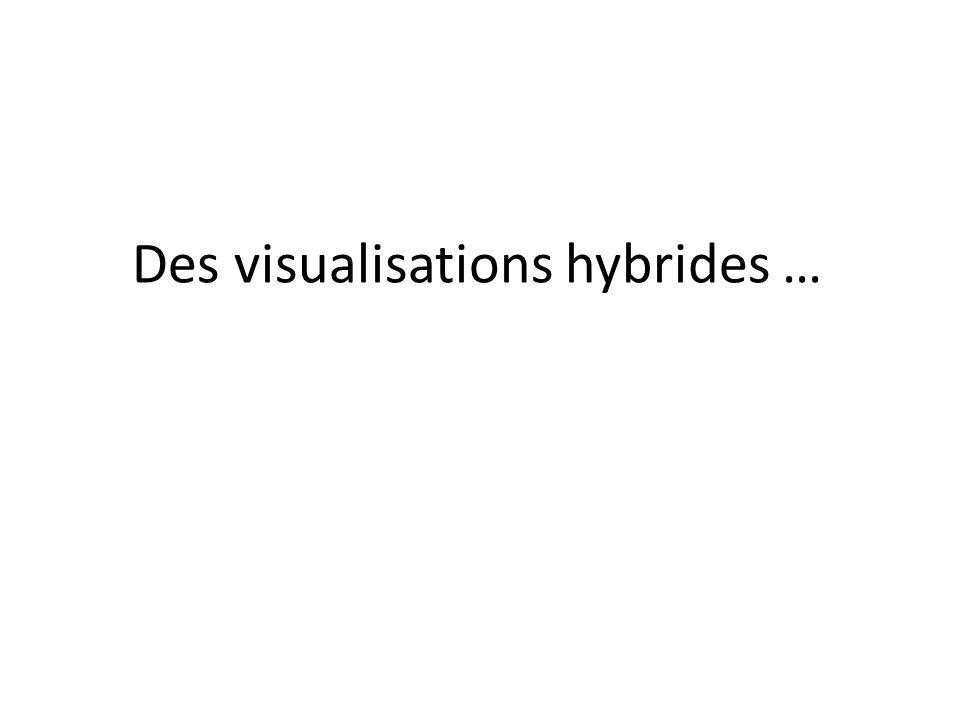 Des visualisations hybrides …