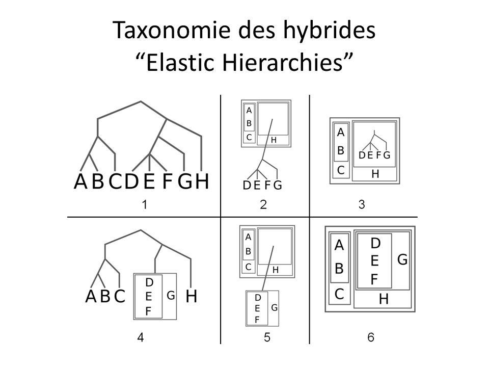 Taxonomie des hybrides Elastic Hierarchies
