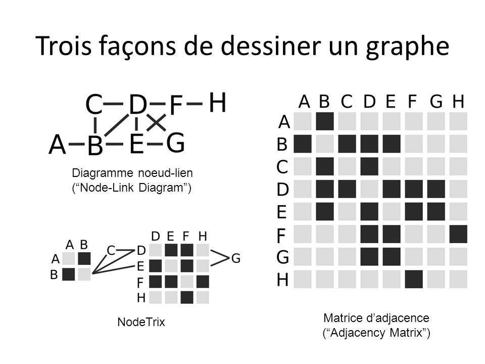 Trois façons de dessiner un graphe NodeTrix Diagramme noeud-lien (Node-Link Diagram) Matrice dadjacence (Adjacency Matrix)