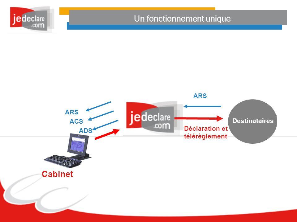 Un fonctionnement unique Cabinet ADS ACS ARS Destinataires Déclaration et télérèglement