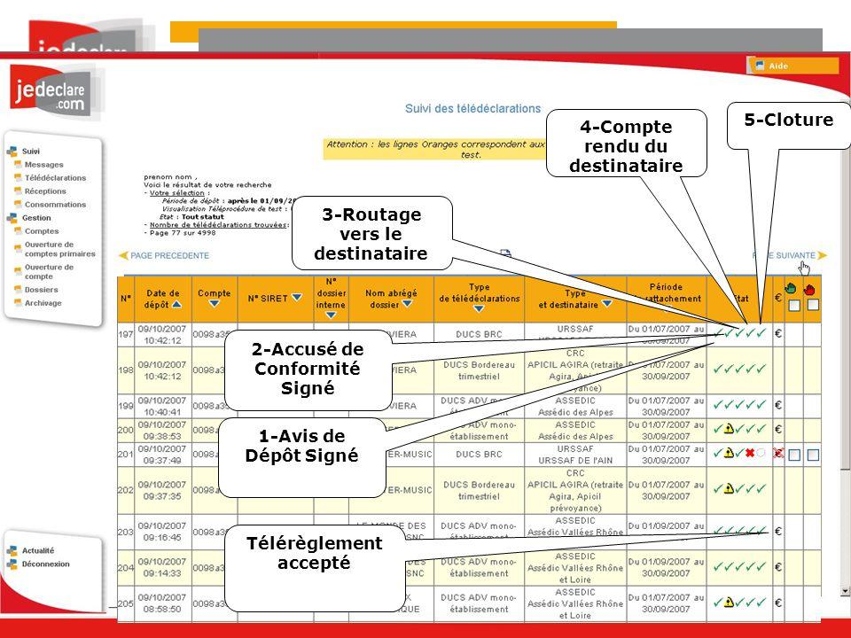 1-Avis de Dépôt Signé 2-Accusé de Conformité Signé 4-Compte rendu du destinataire Télérèglement accepté 3-Routage vers le destinataire 5-Cloture