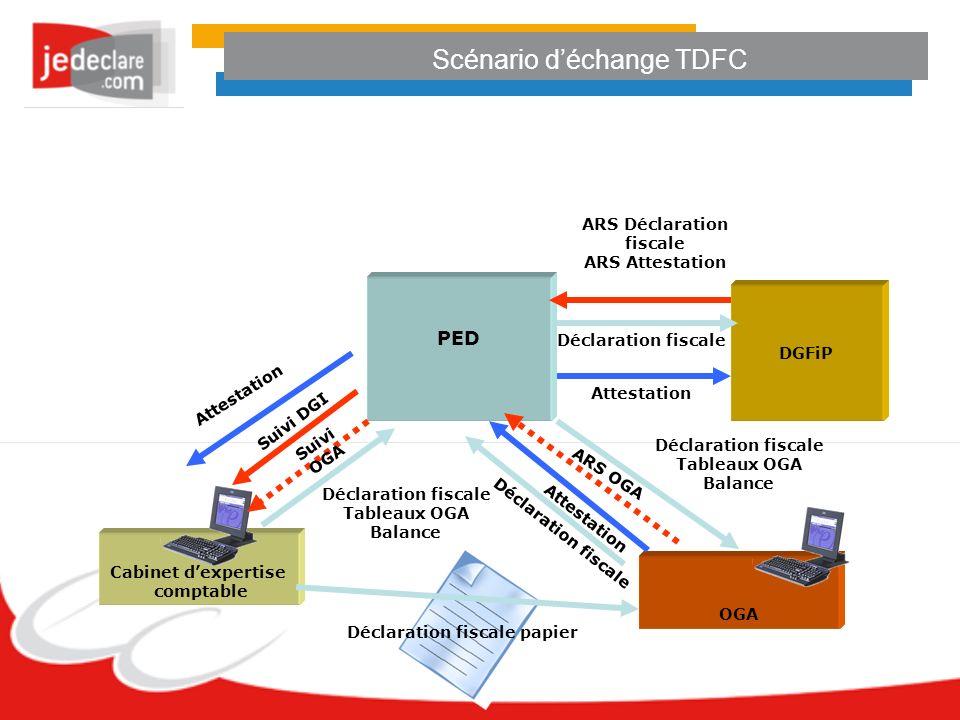 Scénario déchange TDFC PED Cabinet dexpertise comptable DGFiP OGA Déclaration fiscale Tableaux OGA Balance Déclaration fiscale Tableaux OGA Balance AR