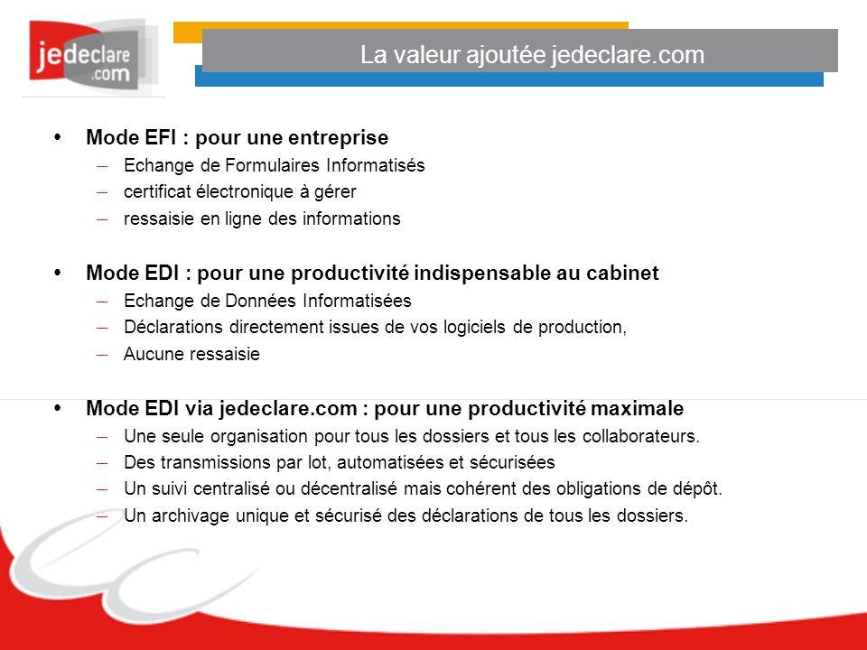 La valeur ajoutée jedeclare.com Mode EFI : pour une entreprise – Echange de Formulaires Informatisés – certificat électronique à gérer – ressaisie en ligne des informations Mode EDI : pour une productivité indispensable au cabinet – Echange de Données Informatisées – Déclarations directement issues de vos logiciels de production, – Aucune ressaisie Mode EDI via jedeclare.com : pour une productivité maximale – Une seule organisation pour tous les dossiers et tous les collaborateurs.