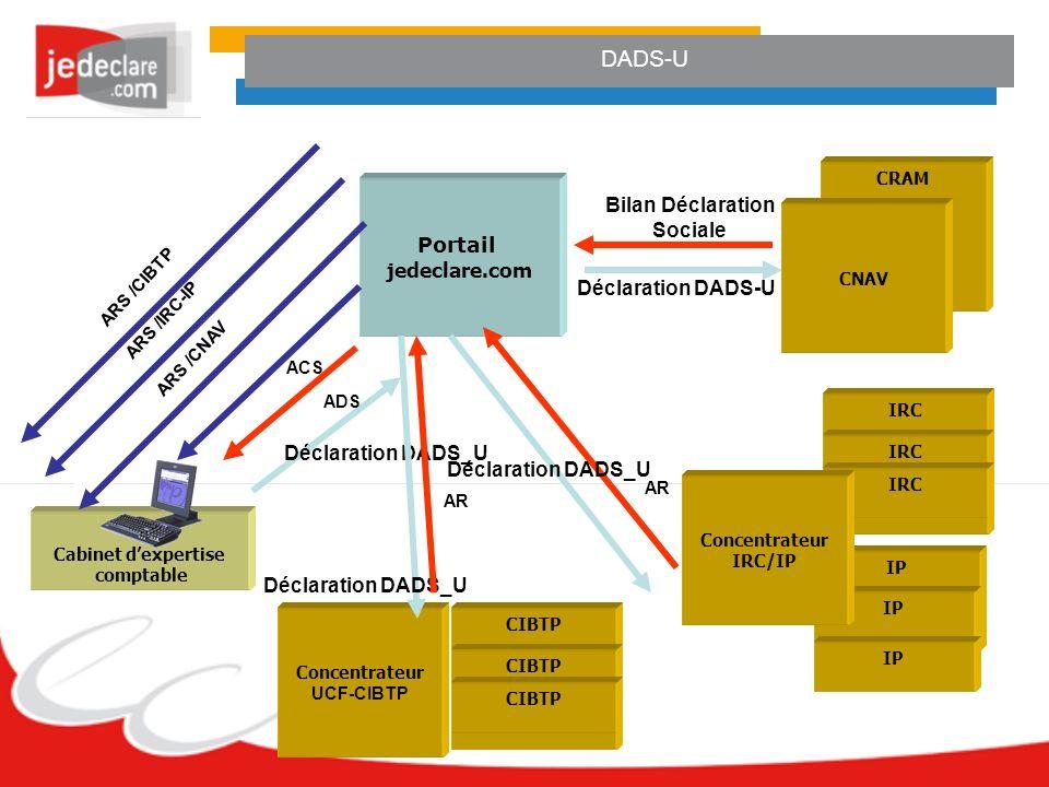 Cabinet dexpertise comptable DADS-U Portail jedeclare.com Déclaration DADS_U Bilan Déclaration Sociale Déclaration DADS-U ADS CRAM CNAV IRC IP Concent