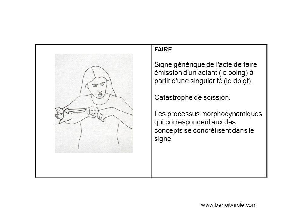 FAIRE Signe générique de l acte de faire émission d un actant (le poing) à partir d une singularité (le doigt).