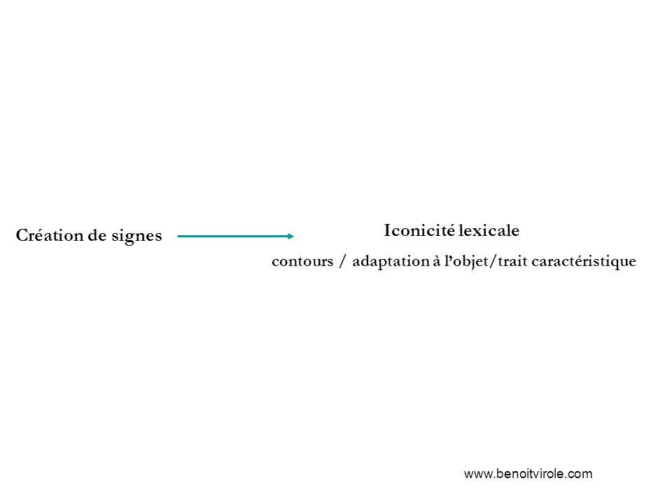 DEVINER Figuration concrète d un processus abstrait.